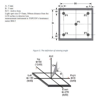 TFT-LCD Display Ekran FT800 Frame RTP